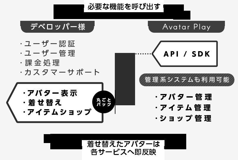 Avatar Play の連携図